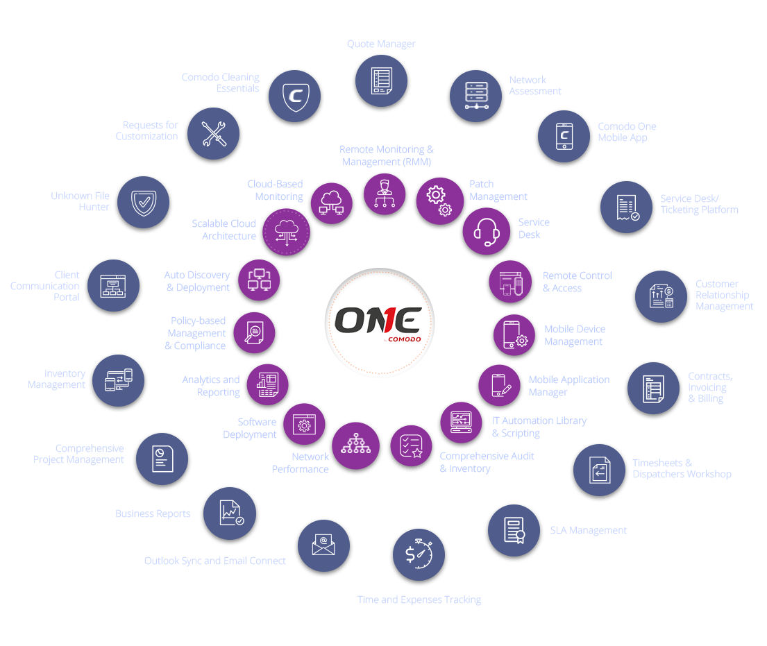 IT Services Management at it best | Comodo One